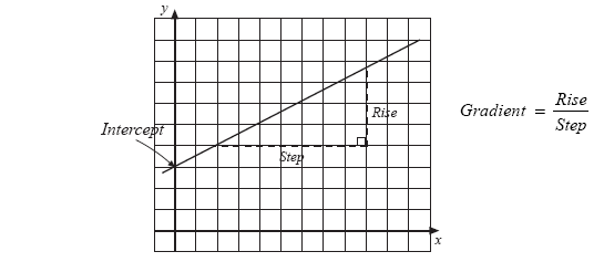 Unit 5 Section 2 : Straight Line Graphs