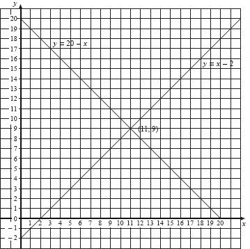 Unit 5 Section 5 Simultaneous Equations