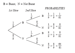 Unit 6 section 3 the probability of two events use a tree diagram to calculate the probability that at least one of these slices of bread burns in the toaster ccuart Image collections