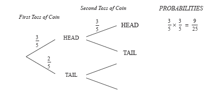 Unit 6 section 3 the probability of two events complete the following tree diagram to show the possible outcomes and probabilities if the coin is tossed twice ccuart Image collections