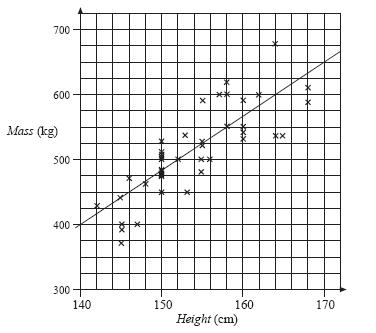 Printables Line Of Best Fit Worksheet scatter plots and lines of best fit worksheet template worksheet